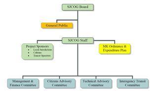 flow chart depicting Measure K administration